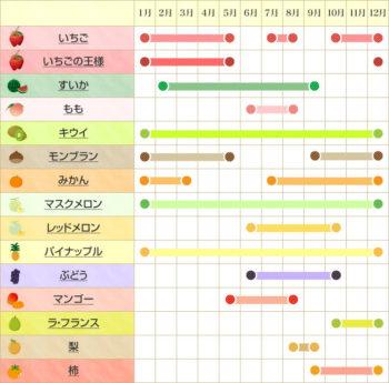 フルーツ大福の表